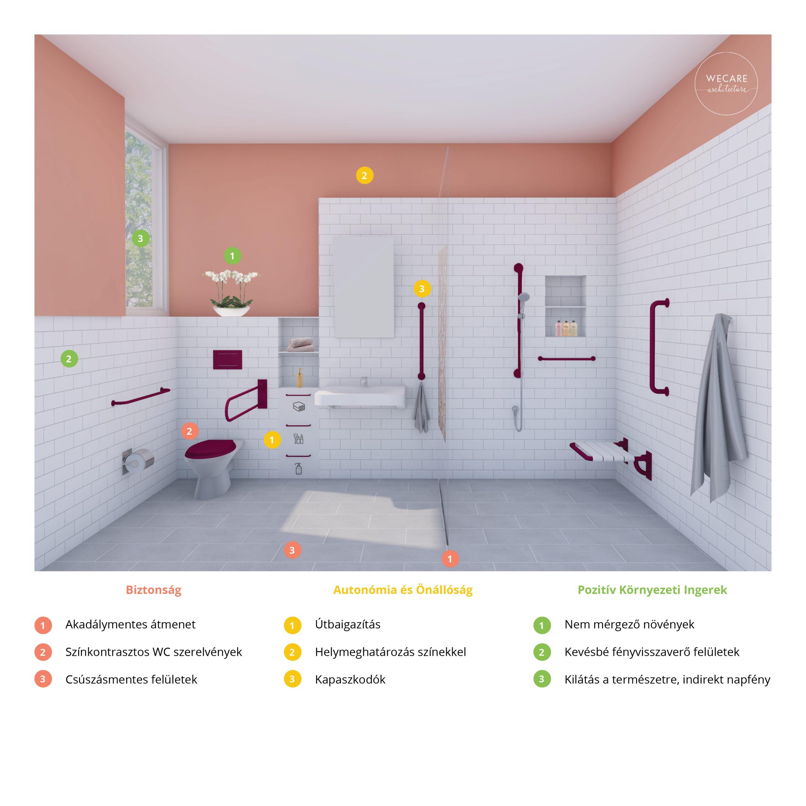 WeCare Demenciabarat fürdőszoba